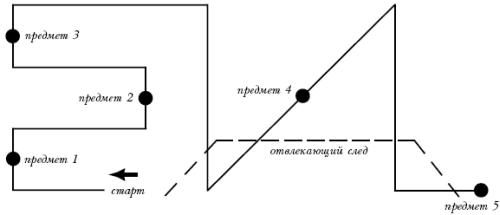 III ступень.  Схема прокладки следа для упражнения II ступени.