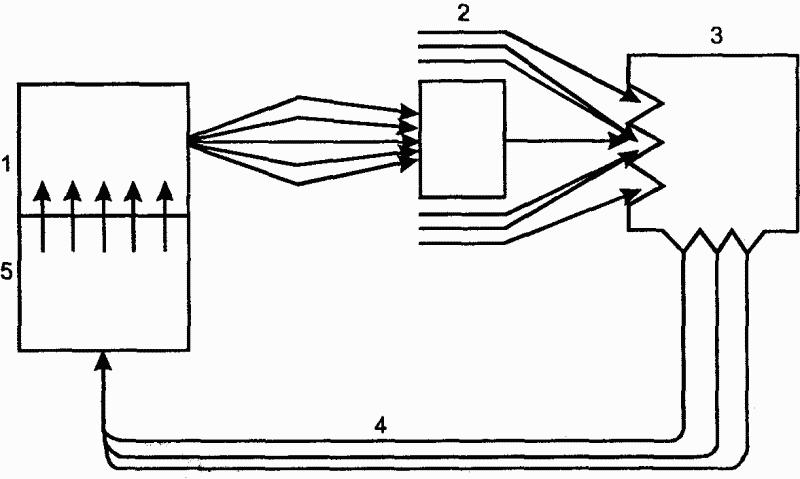 Рис.5. Схема саморегуляции функциональной системы по Анохину: 1 - программа действия; 2 - результат; 3...