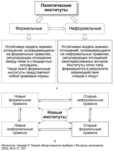 Структура научных институтов