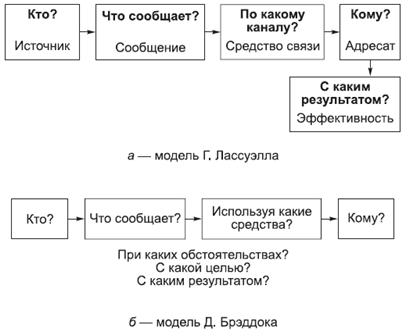 Политология в схемах и комментариях