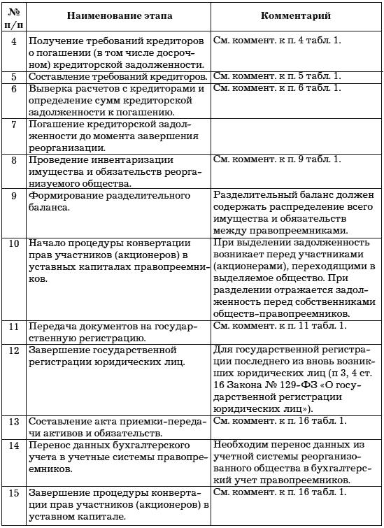 учет и анализ банкротств федорова г в