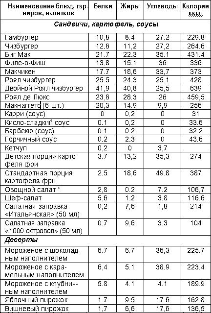 В ресторанах сети kfc таблица энергетической ценности продуктов находится в свободном доступе: возле контейнера