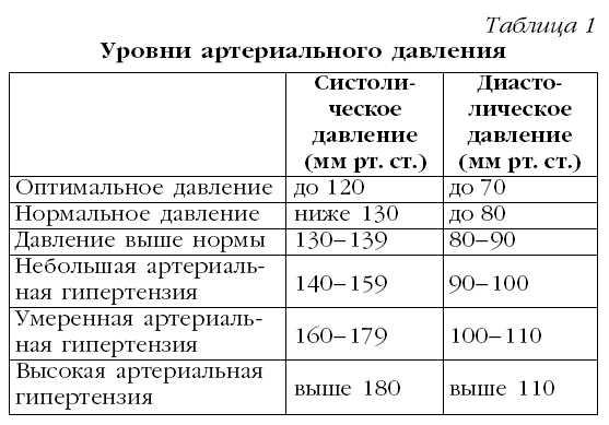 давление 200 на 120 препараты для снижения
