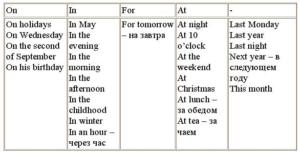 Prepositions of time and place (Revision).  Предлоги времени и места (повторение).