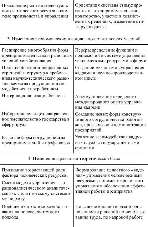Менеджмент: конспект лекций