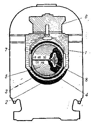 Схема расположения основных частей гирокомпаса.